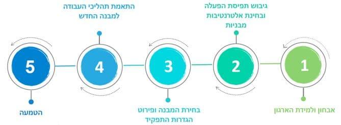 השלבים בתהליכי שינויו מבנה ארגוני - גפן ייעוץ ניהולי